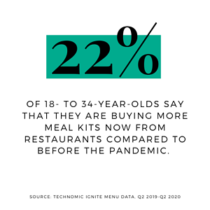 The Rise of The Restaurant Meal Kit Stat 1